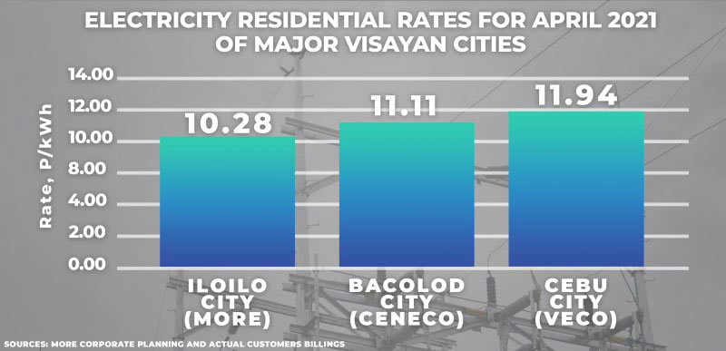 Power rates in major cities in the Visayas.